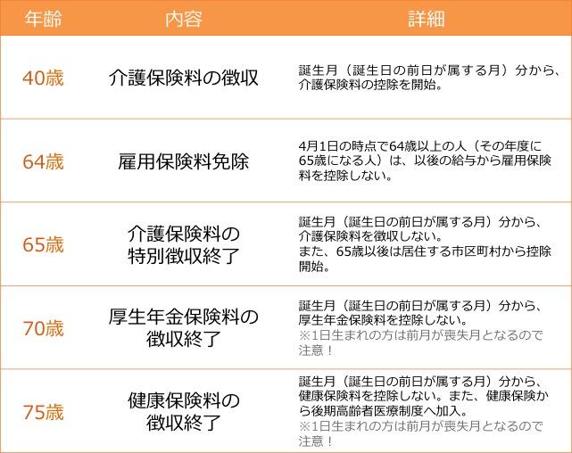 hyou - 社会保険労務士事務所オフィスアールワン | 東京都千代田区