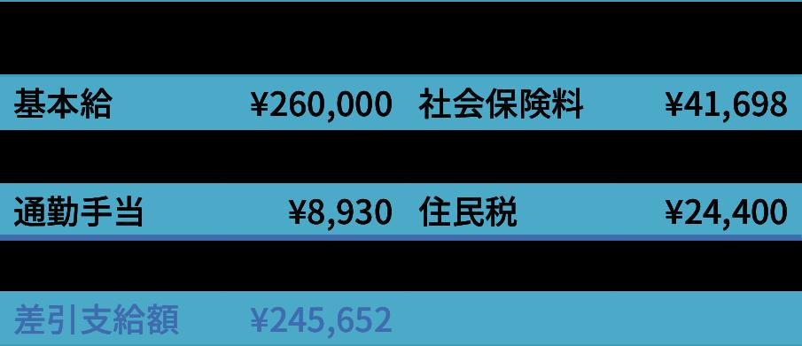 sasiosae - 社会保険労務士事務所オフィスアールワン | 東京都千代田区