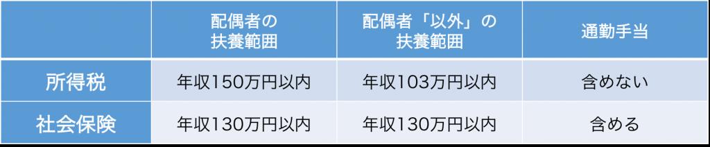 795316b92fc766b0181f6fef074f03fa-1024x212 - 社会保険労務士事務所オフィスアールワン | 東京都千代田区